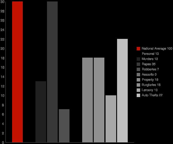 Teller AK Crime Statistics