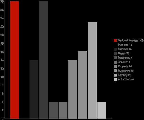 Prattsburgh NY Crime Statistics