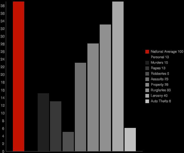 Cayuga NY Crime Statistics