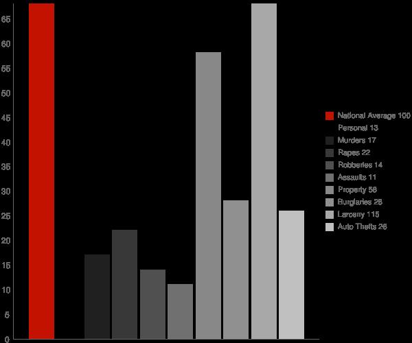Greenwood IN Crime Statistics
