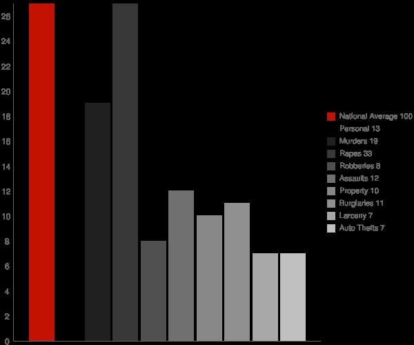 Troy NH Crime Statistics