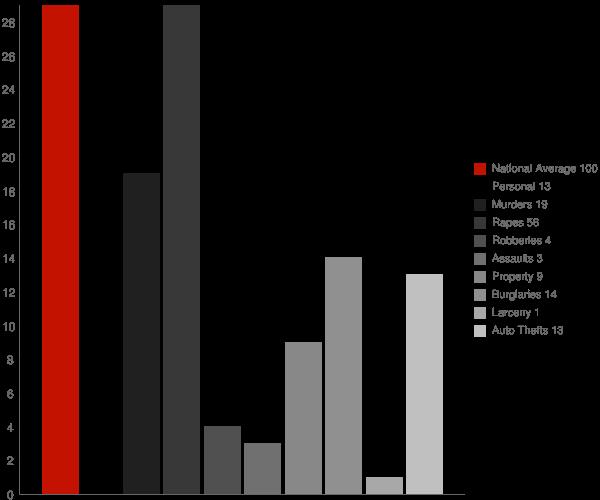 Wesson MS Crime Statistics