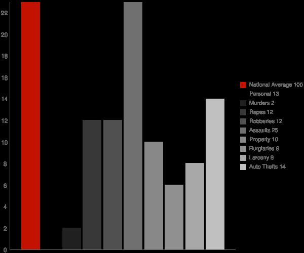 Willacoochee GA Crime Statistics