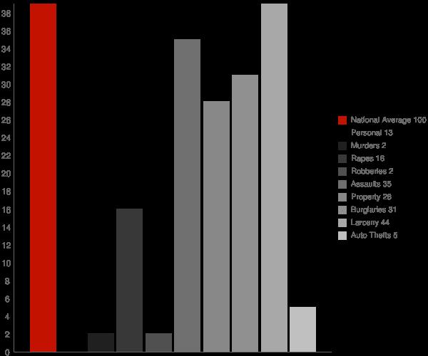 Heuvelton NY Crime Statistics