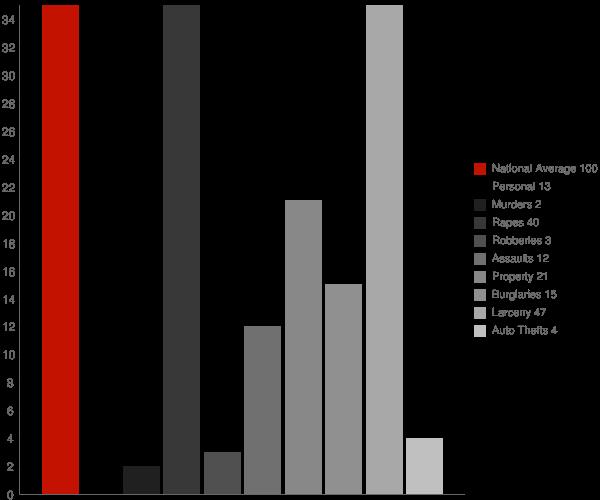 Millbrook NY Crime Statistics
