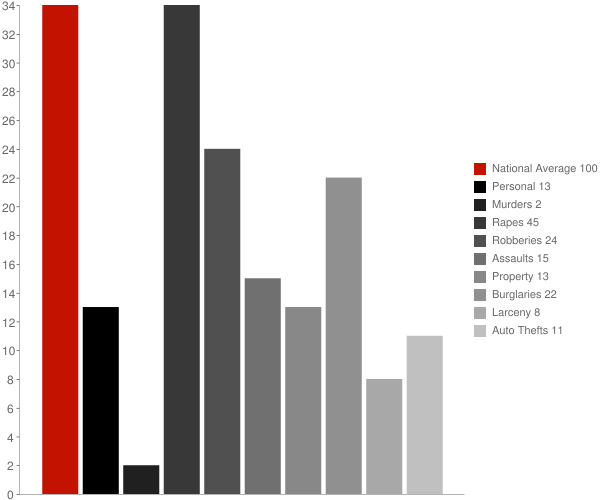 Magnolia MS Crime Statistics