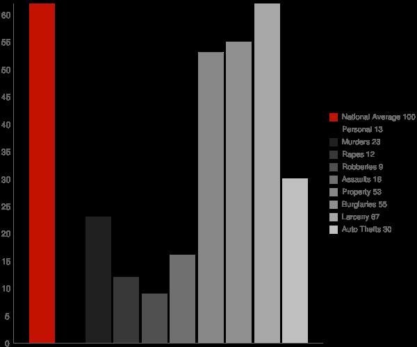 Greens Fork IN Crime Statistics