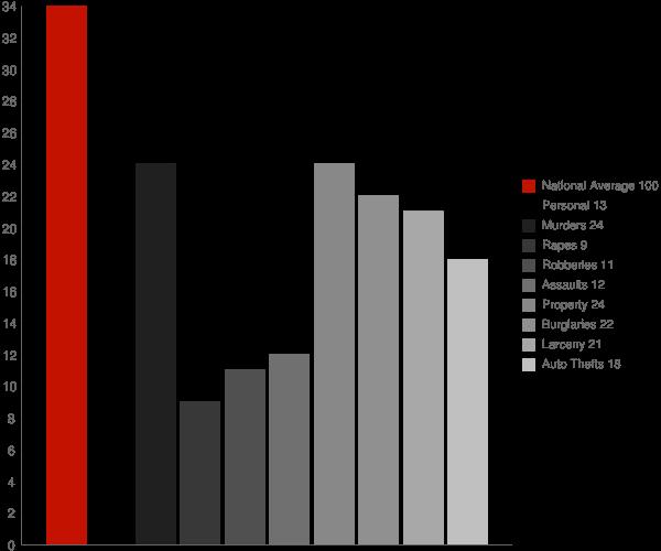 Lake Hallie WI Crime Statistics