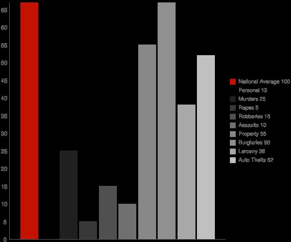 Cibola AZ Crime Statistics