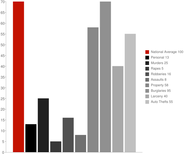 Ehrenberg AZ Crime Statistics