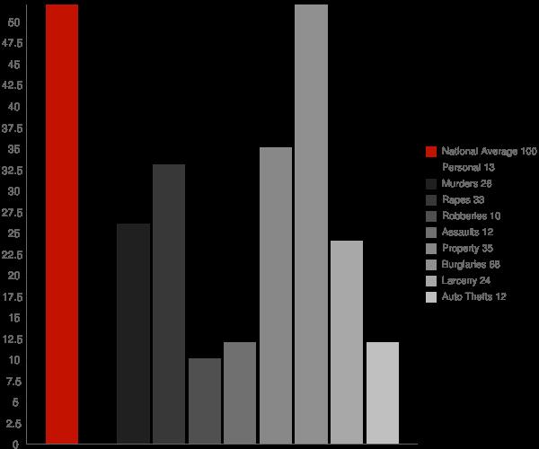 Nettleton MS Crime Statistics