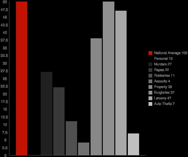 Fortville IN Crime Statistics