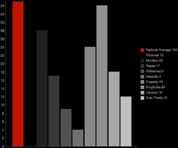 New Richmond IN Crime Statistics