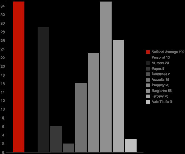 Westport NY Crime Statistics
