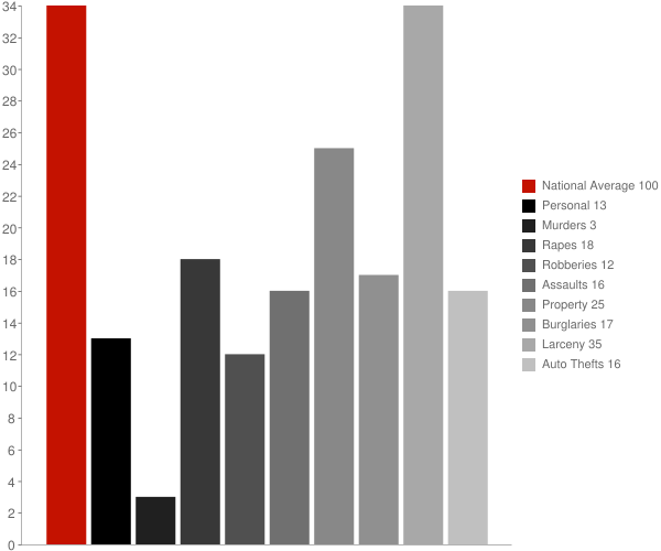 Hastings on Hudson NY Crime Statistics