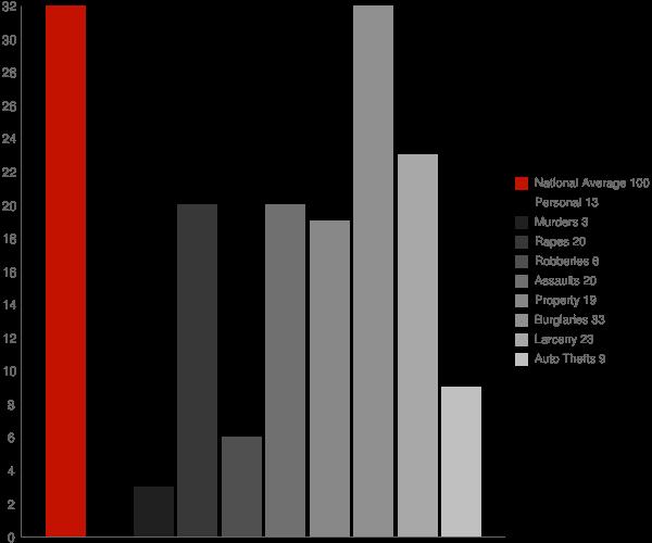Monte Sereno CA Crime Statistics