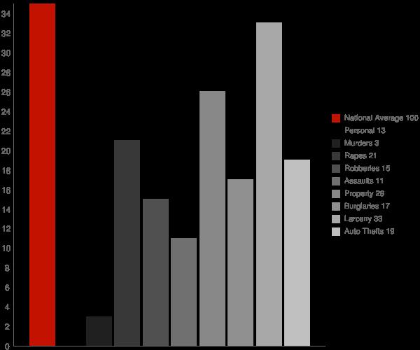 Lynbrook NY Crime Statistics