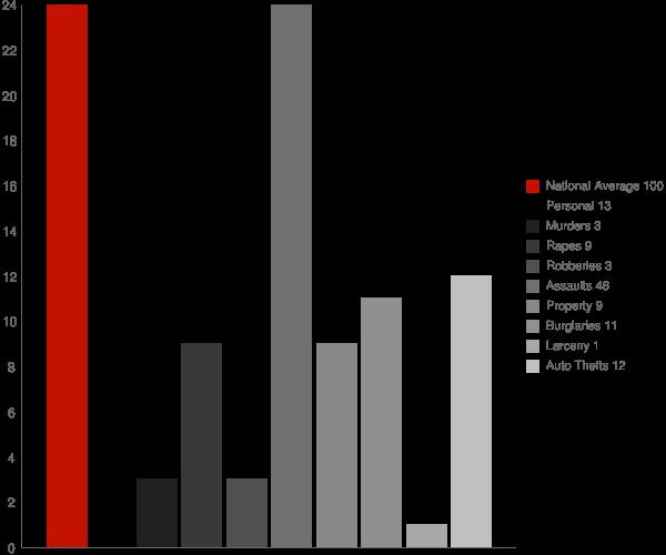 Fort Yukon AK Crime Statistics