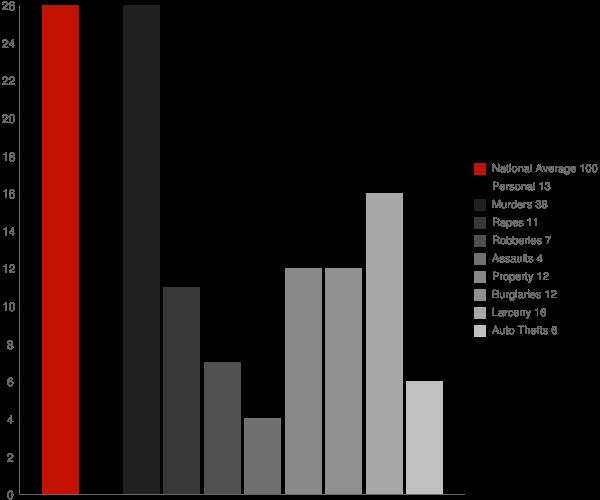 Chandler IN Crime Statistics