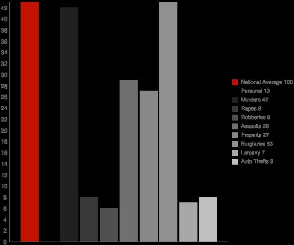 North Bennington VT Crime Statistics