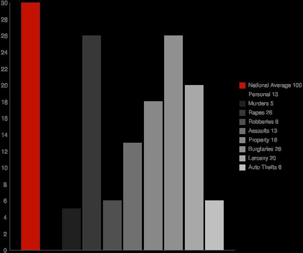 Chautauqua NY Crime Statistics