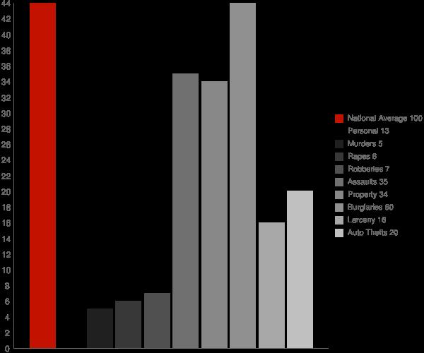 Memphis IN Crime Statistics