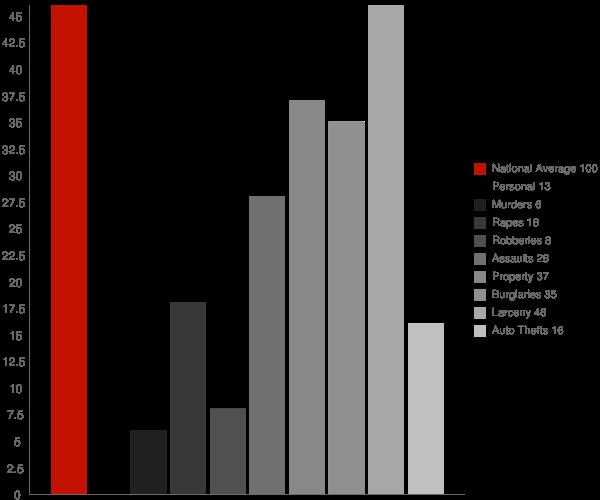 Oconomowoc WI Crime Statistics