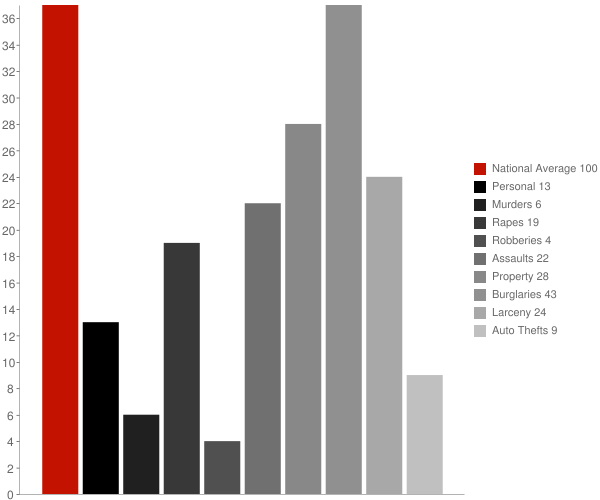 Mayville NY Crime Statistics