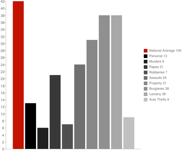 Ripley NY Crime Statistics