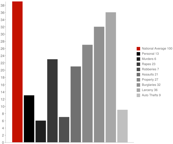 Broadalbin NY Crime Statistics