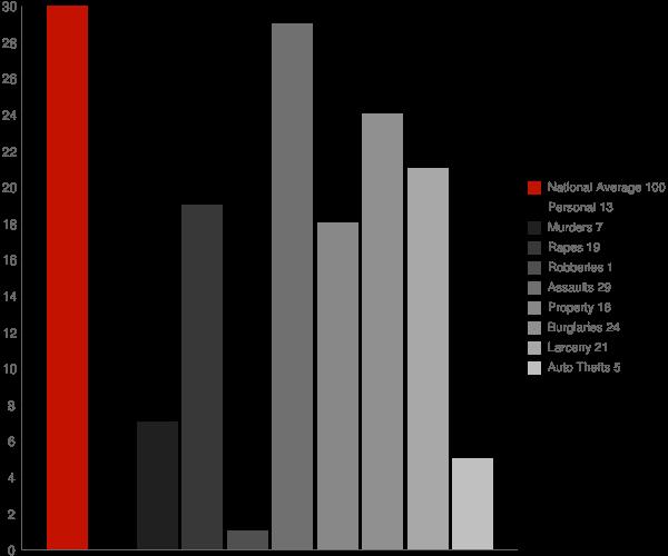 Boswell IN Crime Statistics