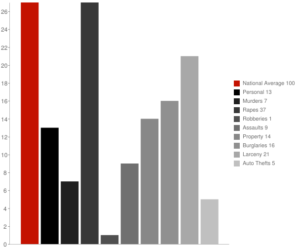 Pavilion NY Crime Statistics
