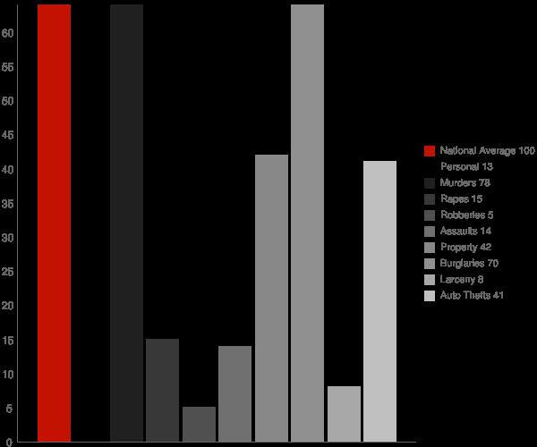 Canton City ND Crime Statistics