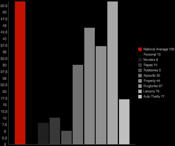 Holland NY Crime Statistics