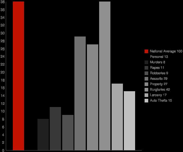 Cashton WI Crime Statistics