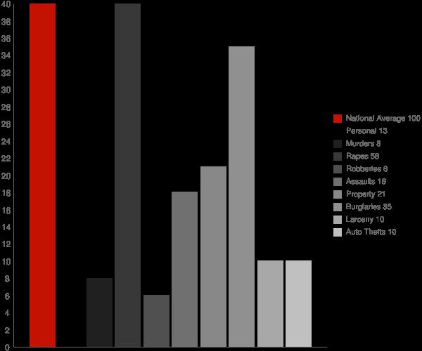 Richardton ND Crime Statistics