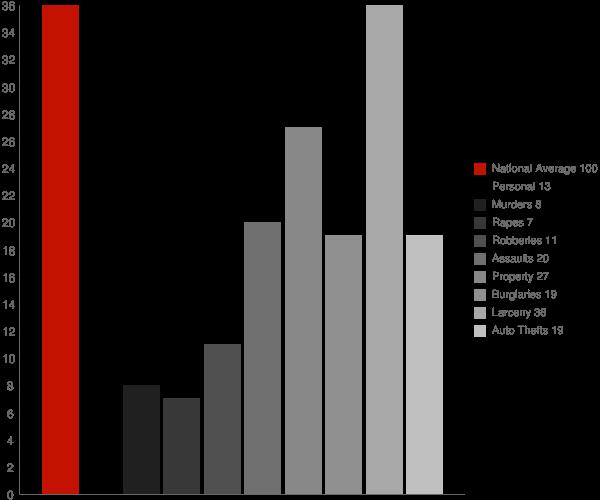 Fort Meade MD Crime Statistics