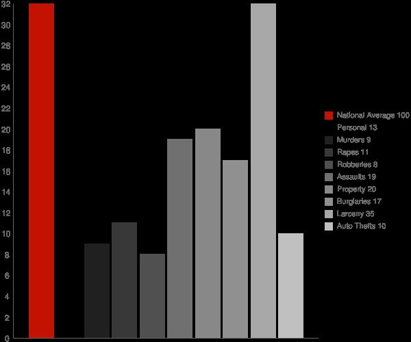 Manchester MD Crime Statistics