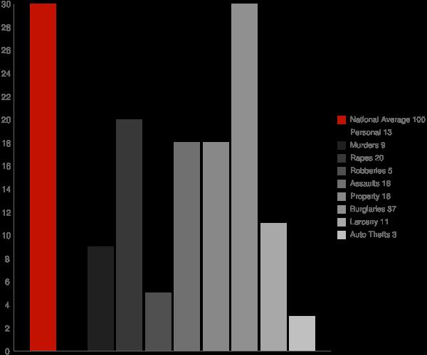 Turin NY Crime Statistics