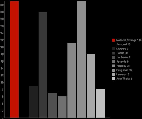 Bridgeport NY Crime Statistics