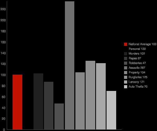Indian Head MD Crime Statistics