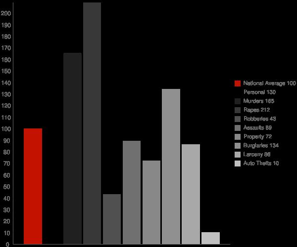 Dunnigan CA Crime Statistics