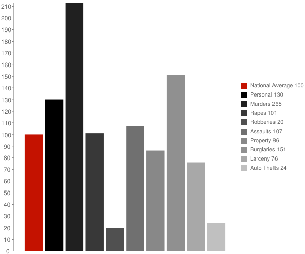 Marie AR Crime Statistics