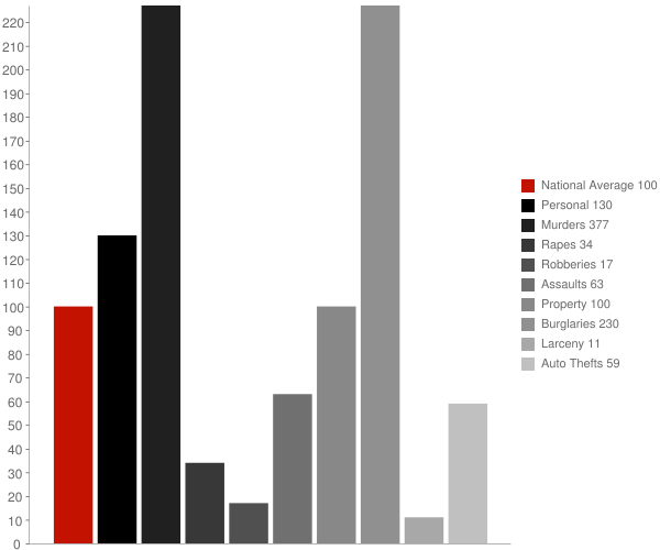 Proctorville NC Crime Statistics
