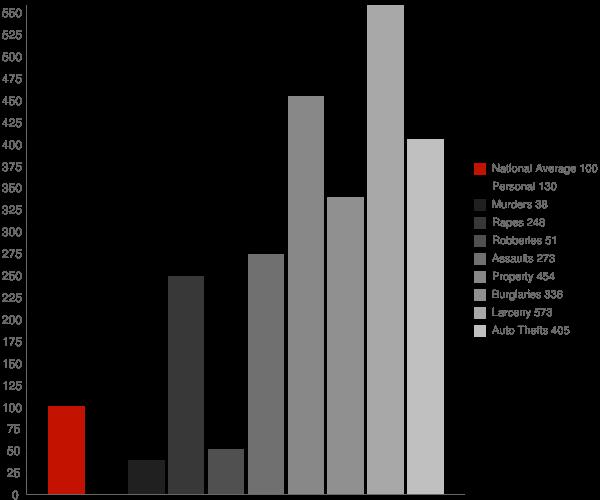 Hana HI Crime Statistics