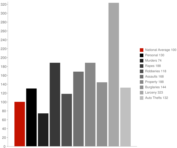 Jeddito AZ Crime Statistics