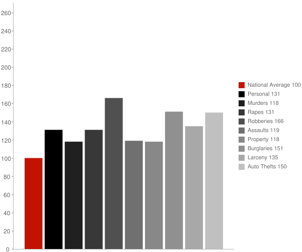 Reno NV Crime Statistics