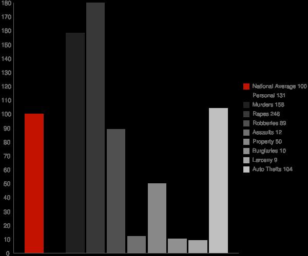 Roland AR Crime Statistics