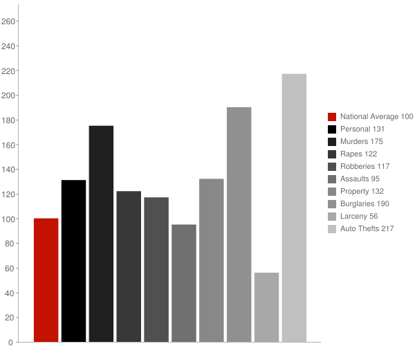 Muscoy CA Crime Statistics