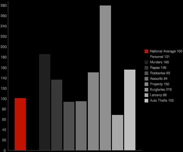 South Taft CA Crime Statistics